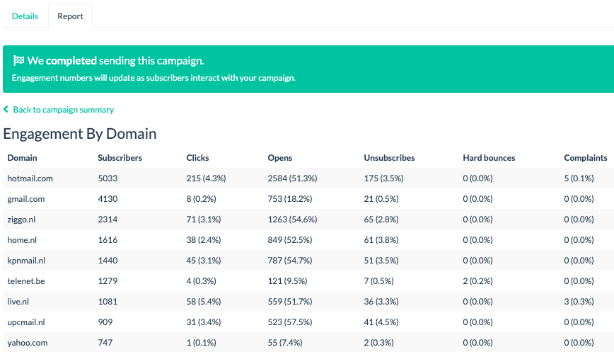 campaign engagement by domain report