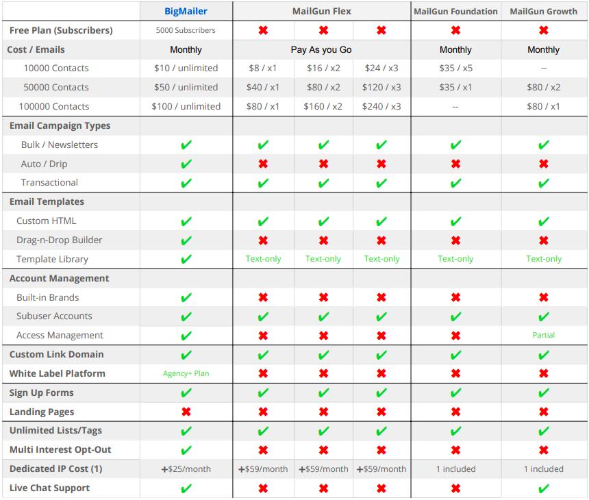 MailGun alternatives comparison