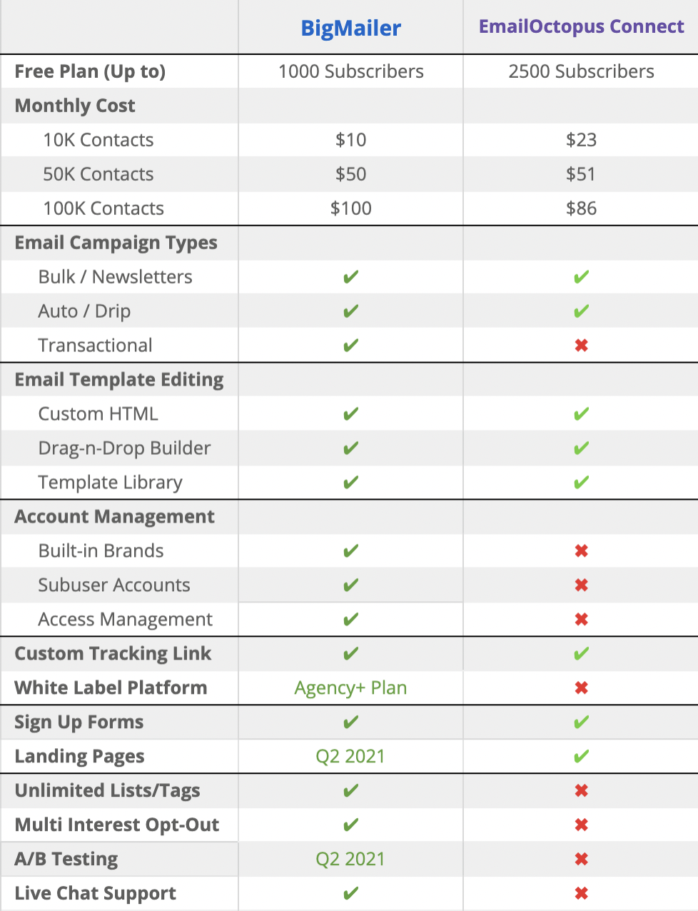 BigMailer vs EmailOctopus comparison table