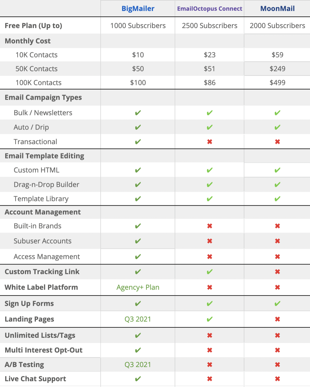 amazon ses email marketing 2021