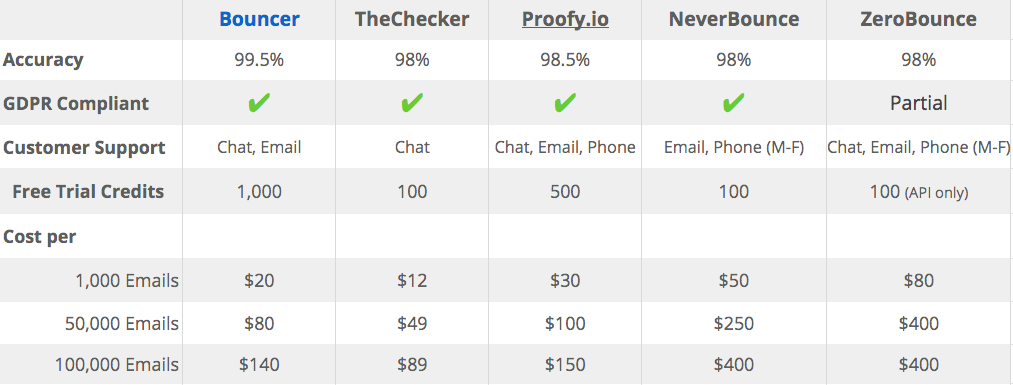 email validation service provider comparison chart