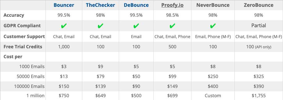 email verification provider comparison (updated 2021)