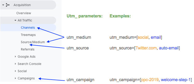 utm_ parameters Google Analytics mapping