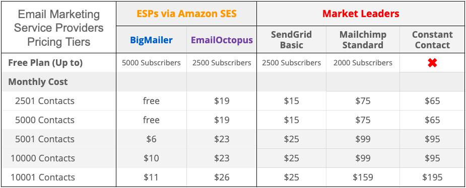 Bulk Email Marketing Services »