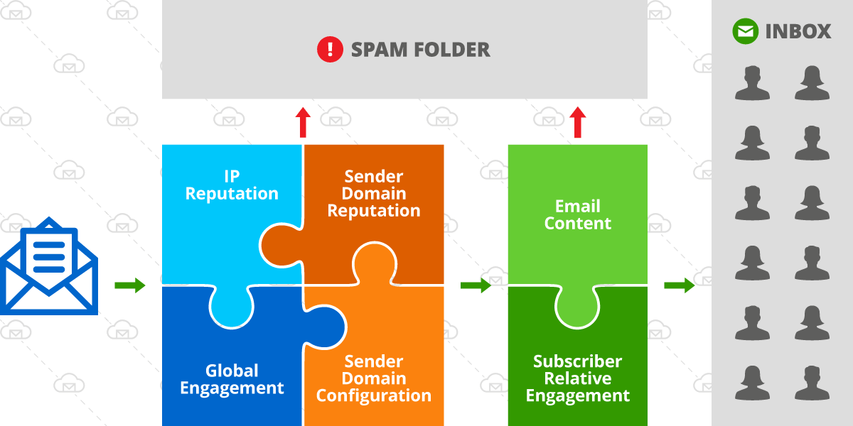 email deliverability factors