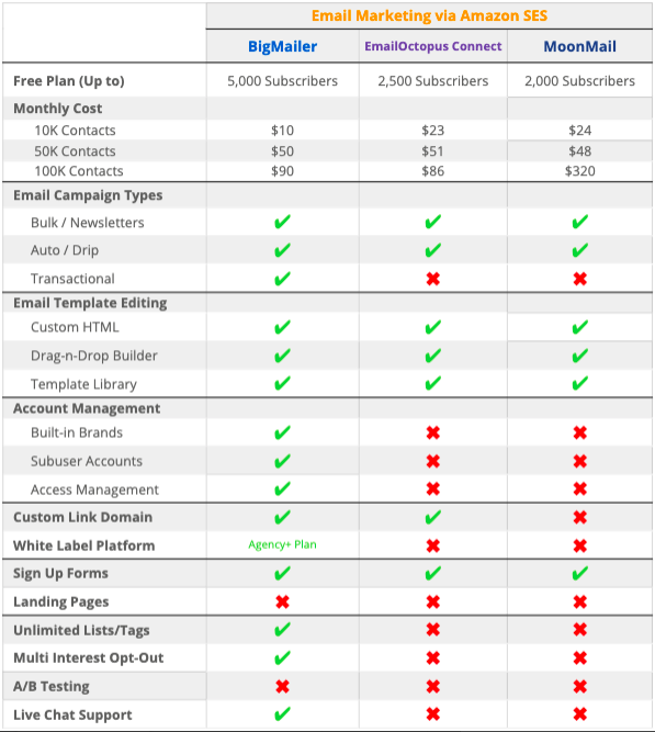 amazon ses email marketing software comparison