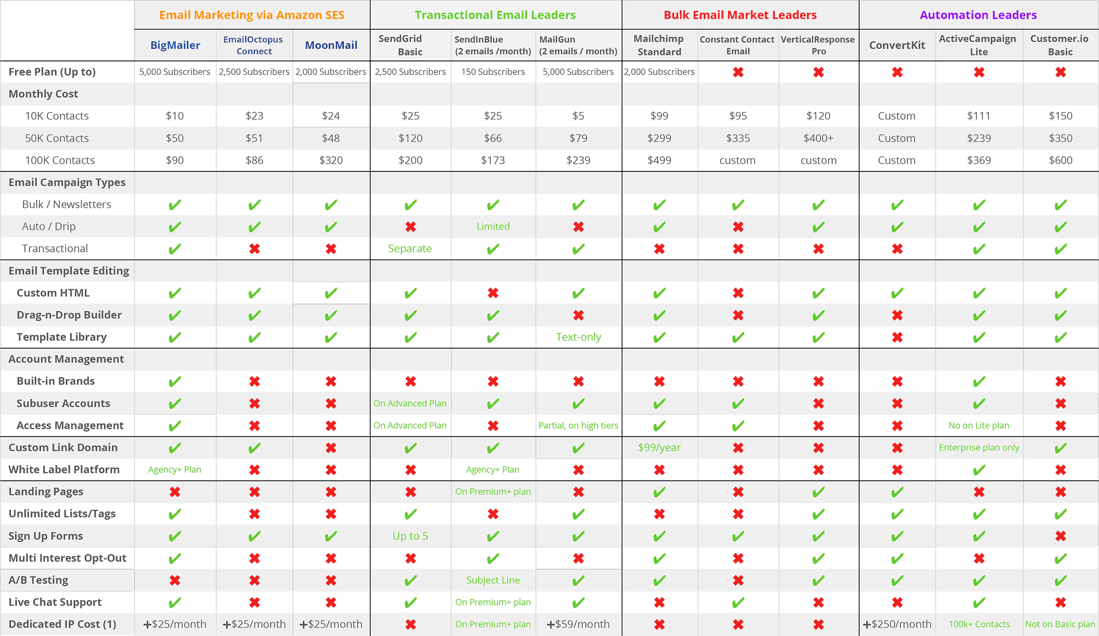 bulk email marketing services comparison