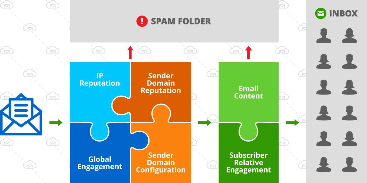 Email deliverability factors