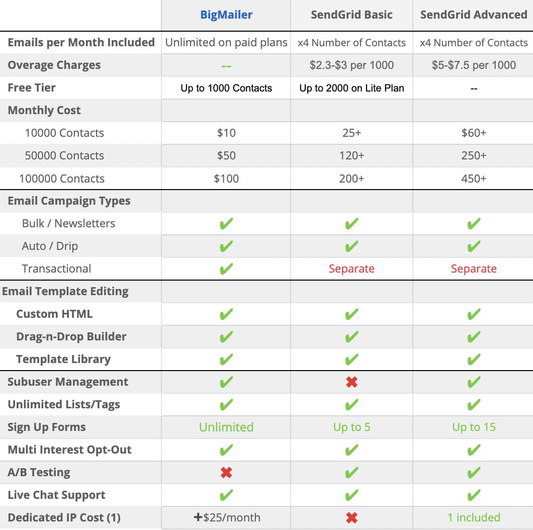 sendgrid alternative